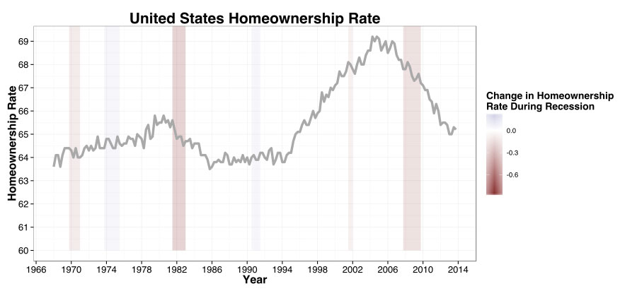 US Homeownership Rates Over Time